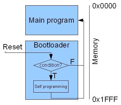 AVR bootloader model