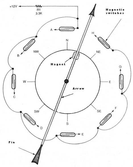 how to measure wind direction