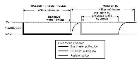 1-wire signalling initialization
