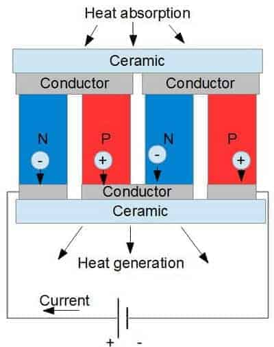 Inside thermoelectric cooler