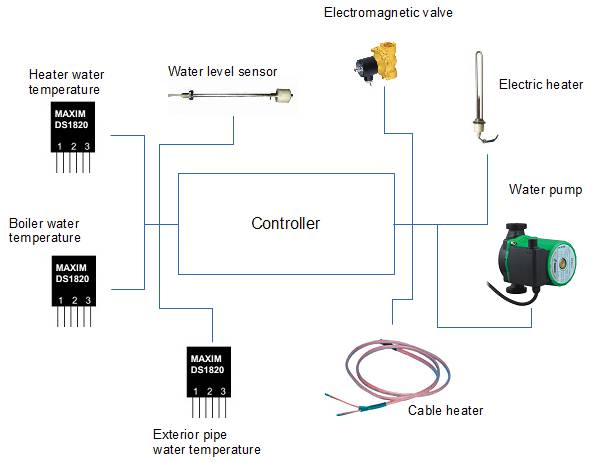 Pressure-less solar collector controller prototype | Do It