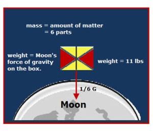 Mass vs Weight | VanCleave's Science Fun