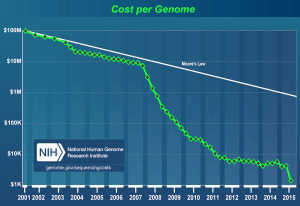 gene-sequencing-cost