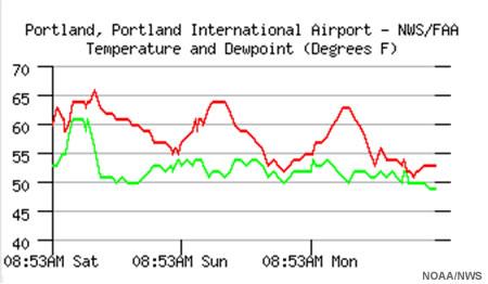 weather observations, portland oregon