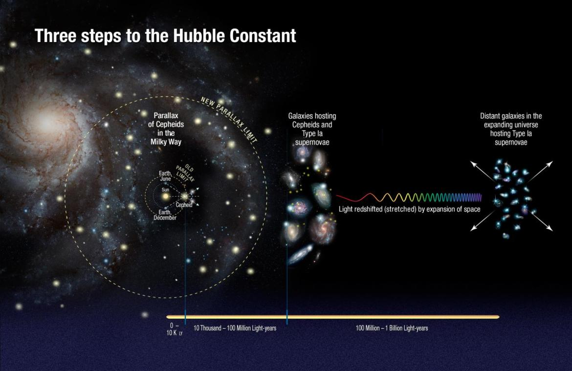 NASA's Hubble finds universe is expanding faster than expected