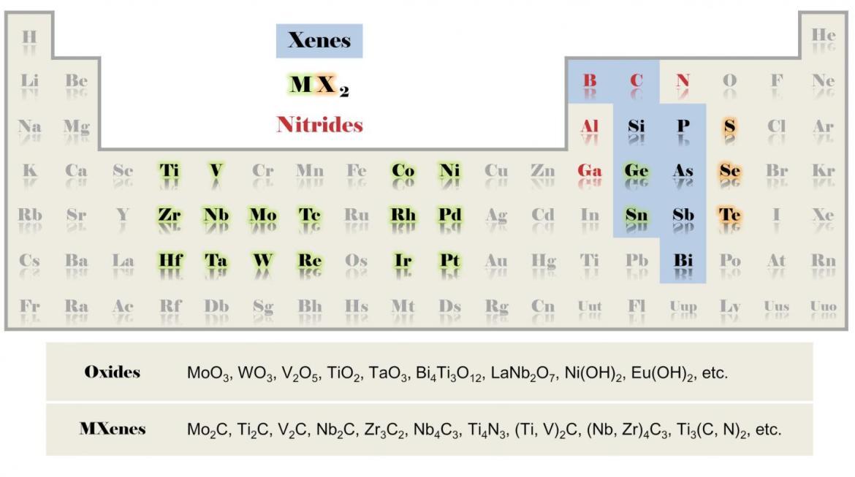 Factors In The Fabrication Of Heterojunctions Of 2d Materials