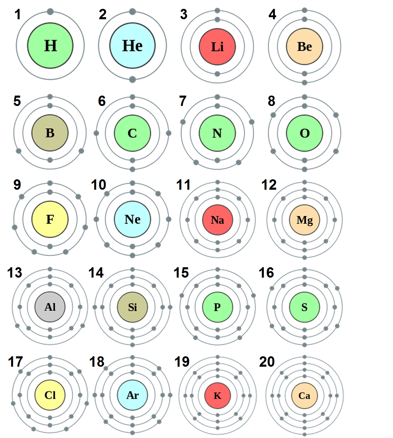 Physical Science Atoms Elements And Compunds