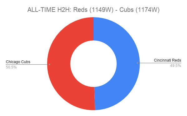 ALL-TIME H2H_ Reds (1149W) - Cubs (1174W)