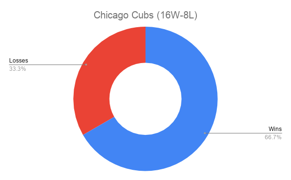 Chicago Cubs (16W-8L)