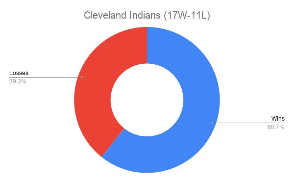 Cleveland Indians (17W-11L)