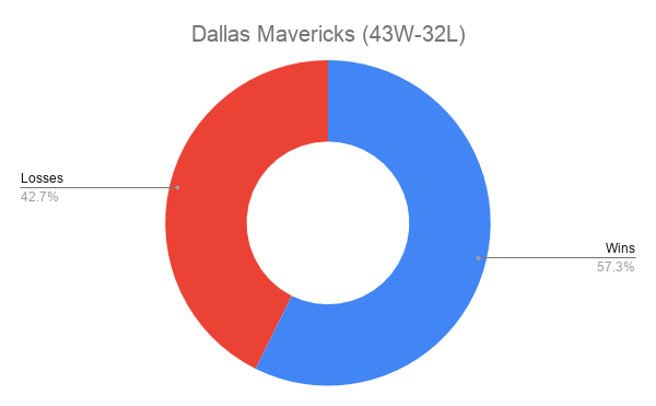 Dallas Mavericks (43W-32L)