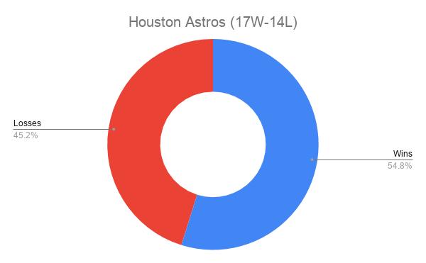 Houston Astros (17W-14L)