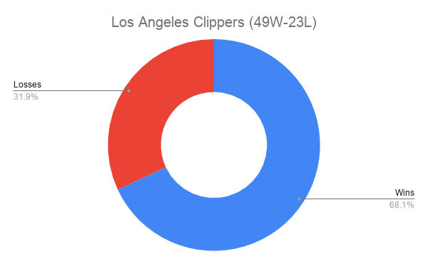 Los Angeles Clippers (49W-23L)