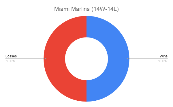 Miami Marlins (14W-14L)
