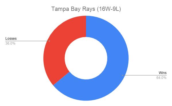 Tampa Bay Rays (16W-9L)