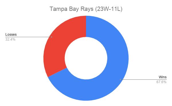 Tampa Bay Rays (23W-11L)