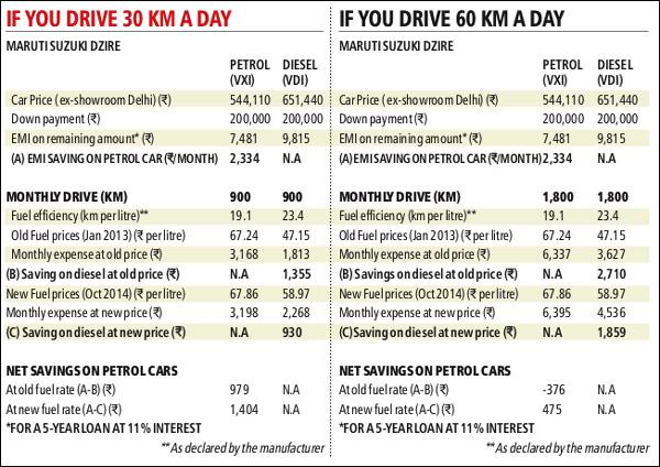 petrol-vs-diesel-final