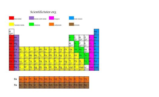 On the periodic table which are alkali metals periodic chem further divisions of the periodic table scientific tutor urtaz Choice Image