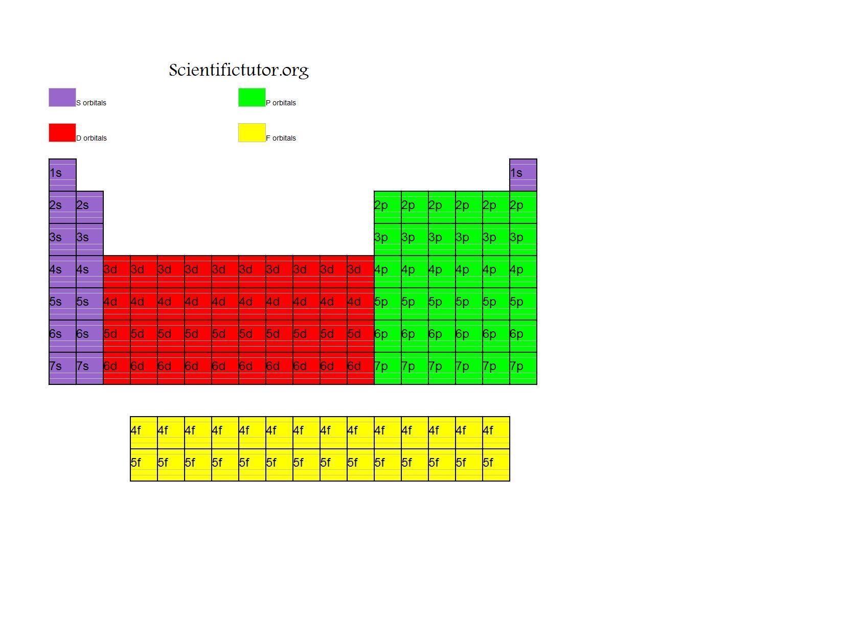 Chem Electron Configuration Diagrams