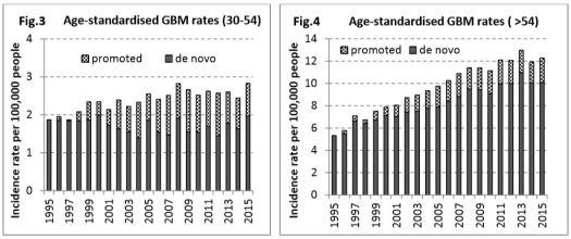 Philips et al. Figures 2 and 4