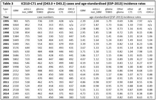 Philips et al. Table 3