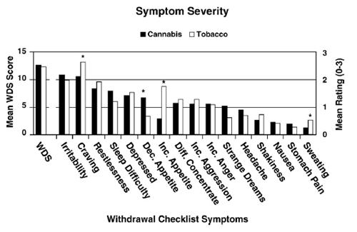 Budney08-SymptomSeverity.jpg
