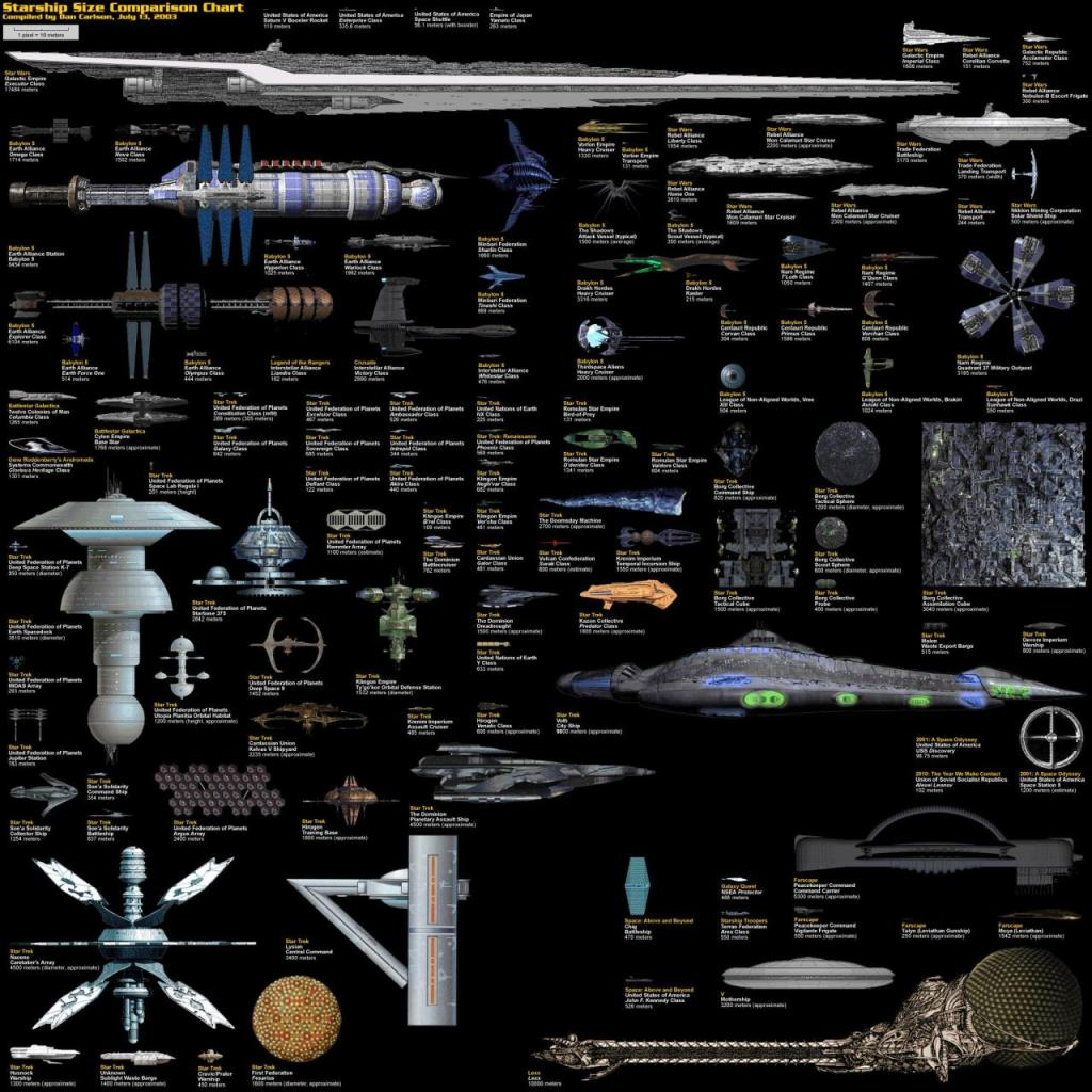 Starship Size Comparison Chart