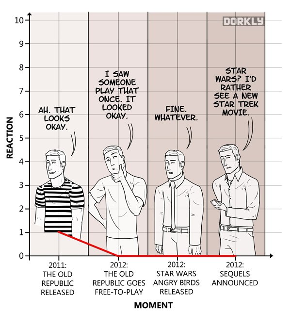 How Much We Care About Star Wars, Over Time - Image 1