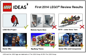 The Lego Ideas fan sets up for review, and the ones that won.