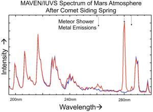Comet meteor shower put magnesium and iron into Martian atmosphere (Image Credit: NASA/Univ. of Colorado)