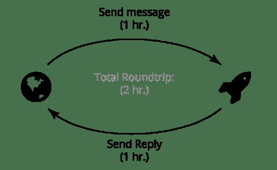 Communication-Time