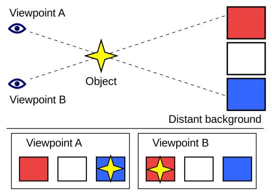 1280px-Parallax_Example.svg