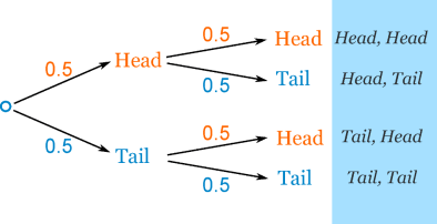probability-tree-coin2.png