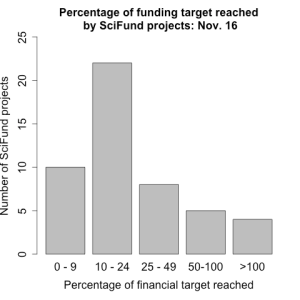 How close are SciFunders to their targets?