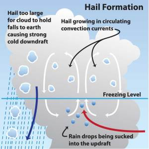 NOAA SciJinks :: What makes it rain?