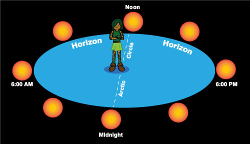 Cartoon of boy standing on Arctic Circle, with Suns all around on horizon, marked with different hours of the day and night.