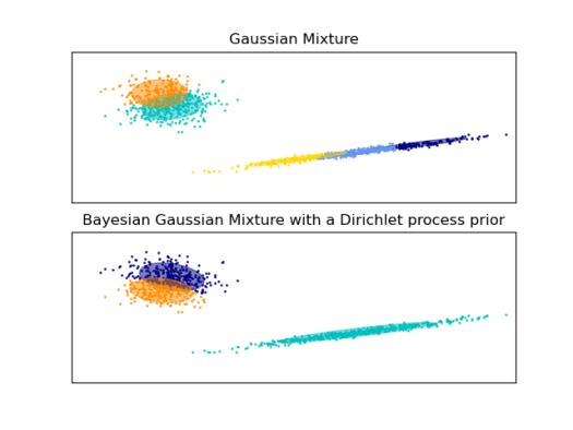 GMM ellipse example