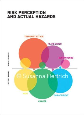 Depiction of common perception of dangers vs the actual hazards they pose. Artwork by Susanna Hertrich, posted with permission.