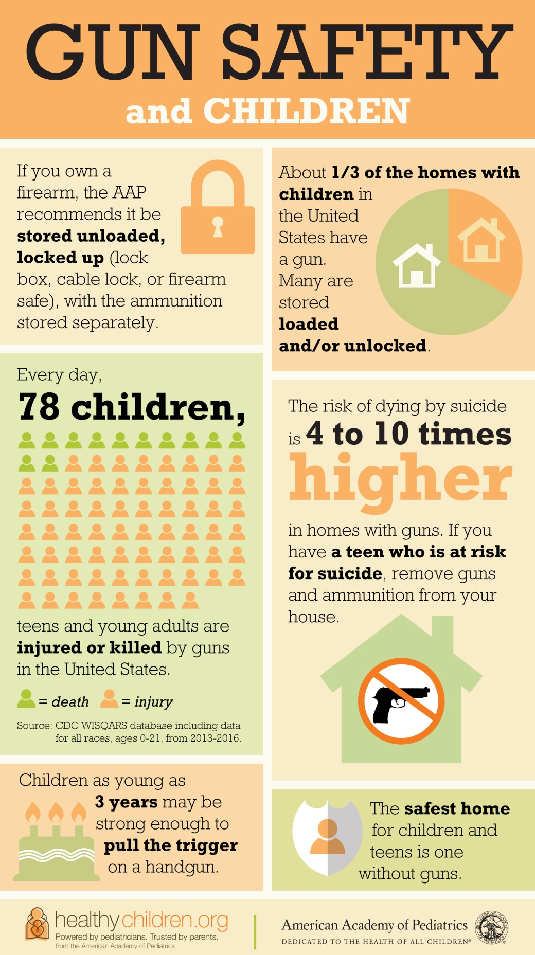 Learn more about gun safety and children in this infographic from the American Academy of Pediatrics.