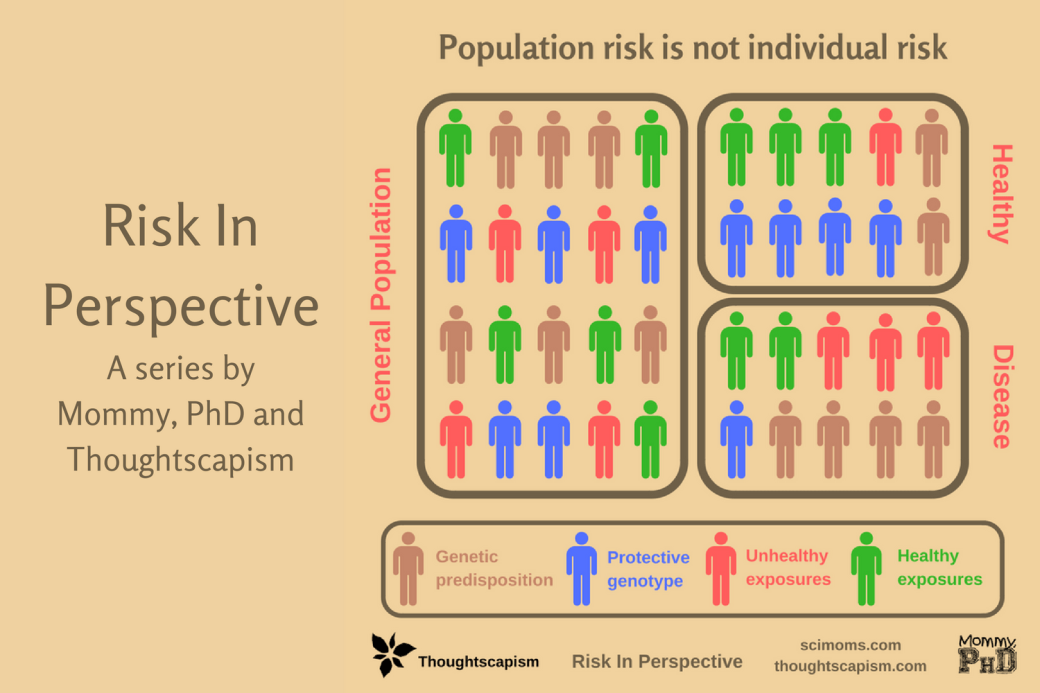 Risk in perspective infographic showing population risk is not individual risk. The general population includes people who are genetically predisposed to disease and those who have a protective genotype.
