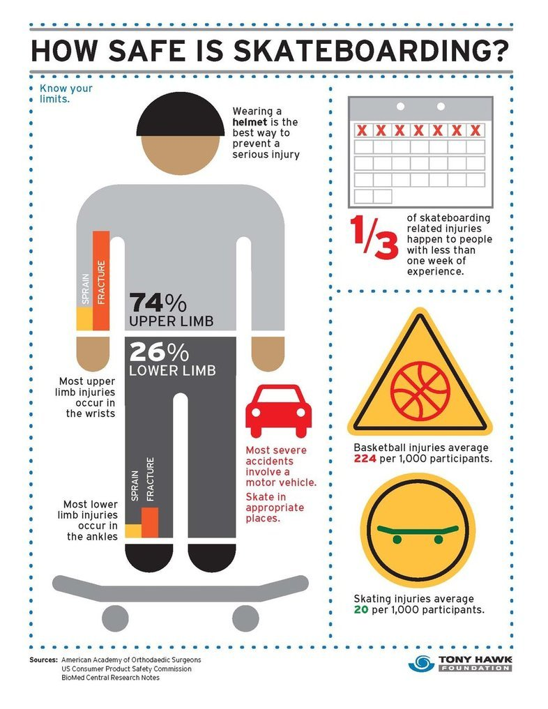 safety_infographic_by_peterwhitley-d59j30v.jpg