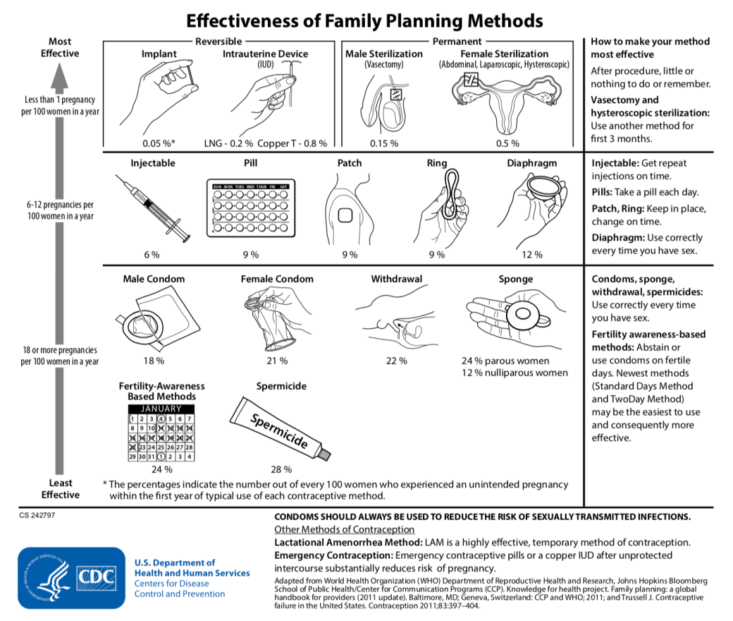 Infographic from the Centers for Disease Control showing effectiveness of birth control methods.