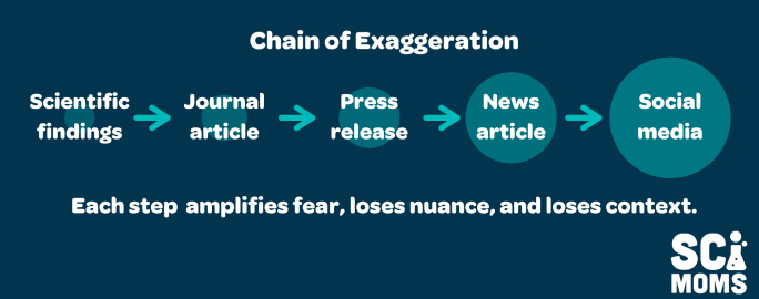 Chain of exaggeration: from scientific findings to journal articles to press release to news article to social media, each step amplifies fear, loses nuance and loses context