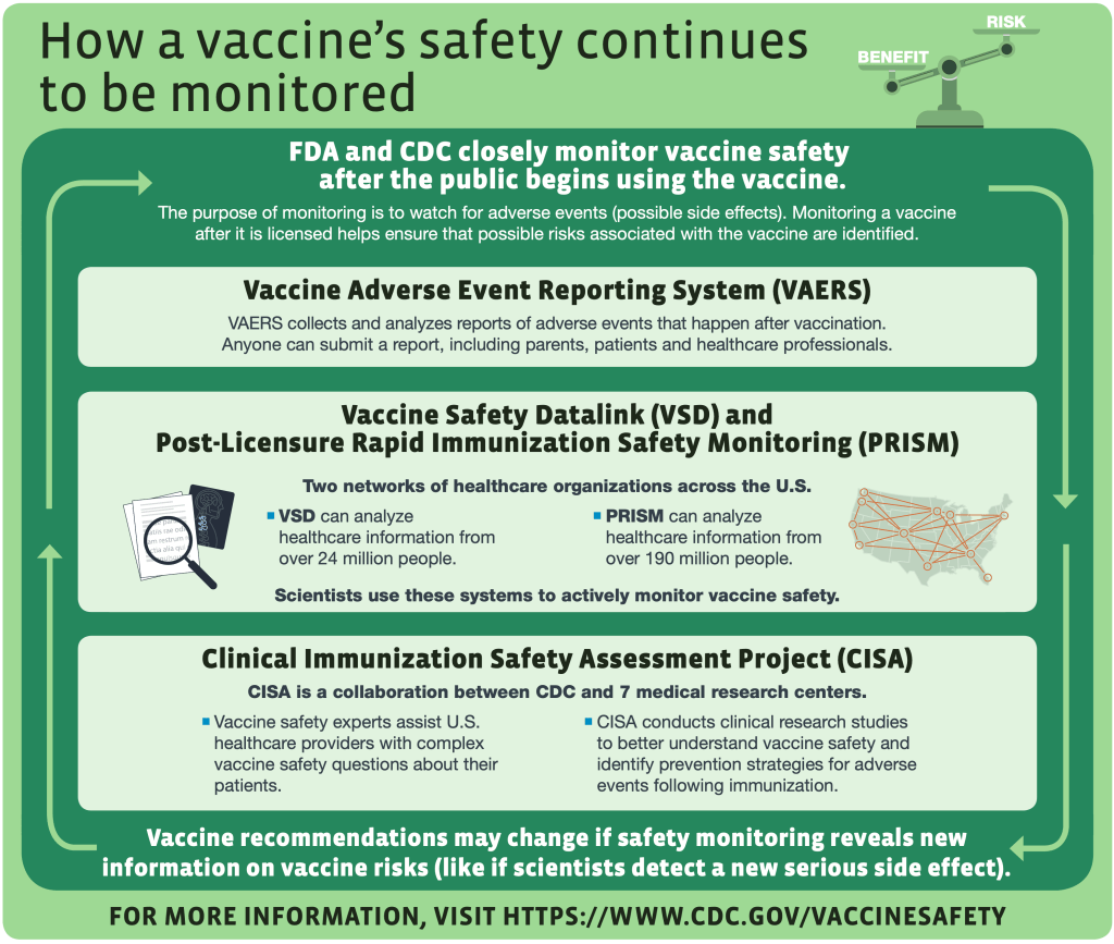 How a vaccine's safety continues to be monitored: explains how vaccines are monitored for safety after the public begins using the vaccine