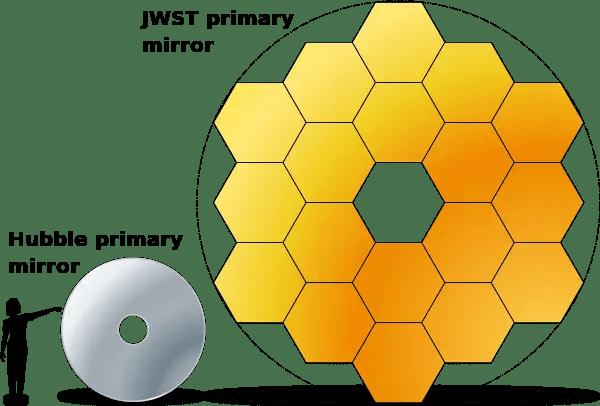 james webb vs hubble