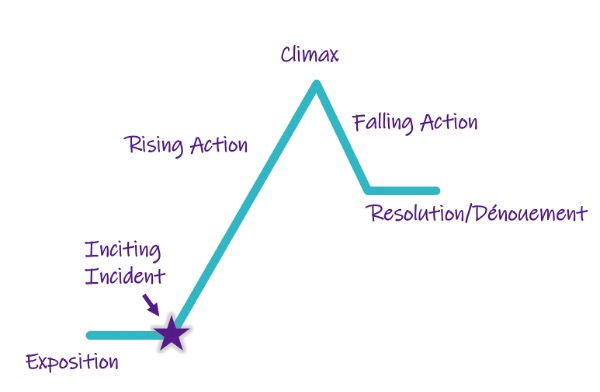 Illustration of the dramatic arc used for eLearning scenarios: At the bottom left is exposition, followed by the inciting incident, which is at the bottom left of the triangular shape. Rising action forms the left side of the triangle. Climax is at the point. Falling action forms the right side, ending with resolution or denouement.