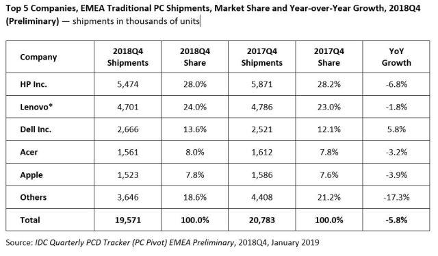 EMEA chart - Science and Digital News