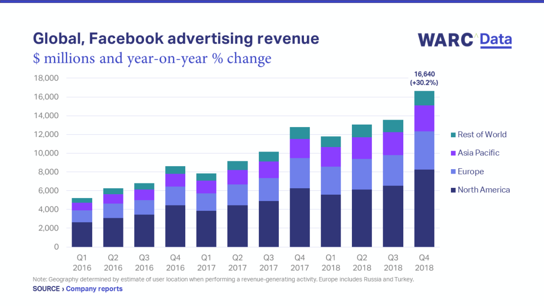 Facebook advertising Revenue - Science and Digital News