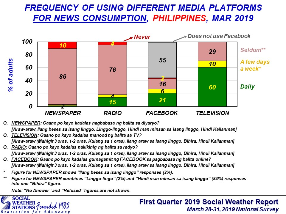 Social Weather Station on News sources