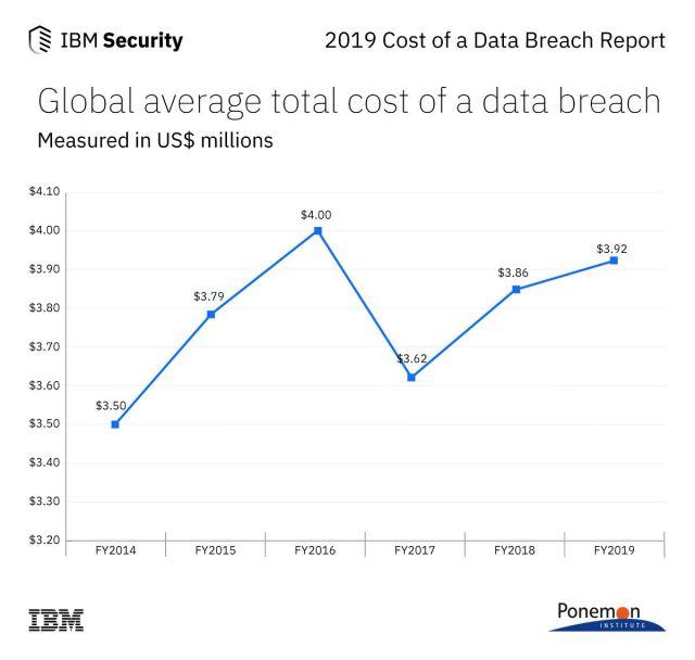 IBM total